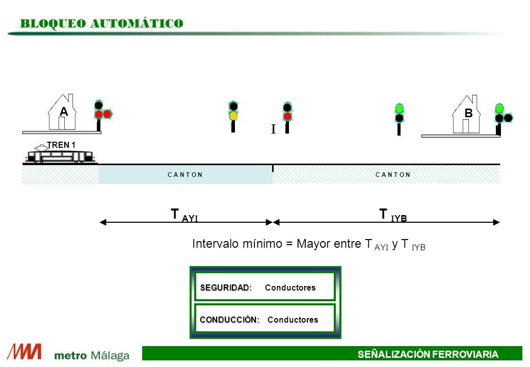 SEÑALIZACIÓN FERROVIARIA TREN 1TREN 2 A B Intervalo mínimo = Mayor entre T AY y T YB T AY T YB BLOQUEO AUTOMÁTICO SEGURIDAD: SEGURIDAD: Conductores CONDUCCIÓN: CONDUCCIÓN: Conductores C A N T O N