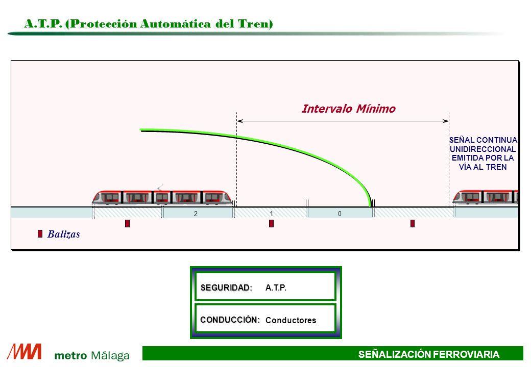 SEÑALIZACIÓN FERROVIARIA Tiempo Distancia de A a B Conductor 4 Conductor 3 Conductor 2 Conductor 1 Tiempo sin ATO Tiempo con ATO MARCHA ECONOMICA A.T.O.
