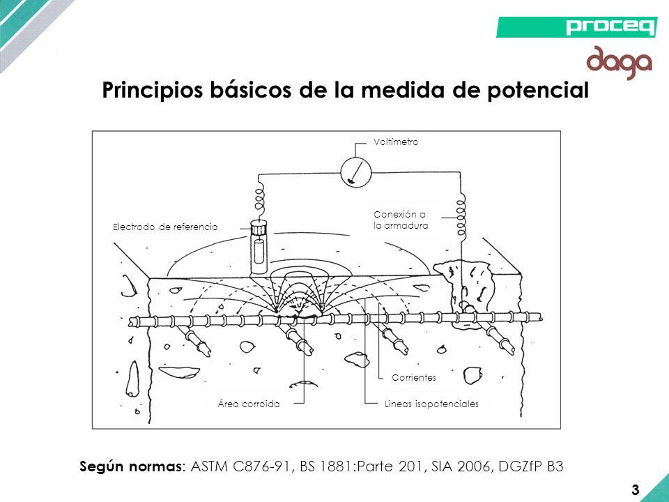 Principios básicos de la medida de potencial Según normas : ASTM C876-91, BS 1881:Parte 201, SIA 2006, DGZfP B3 Electrodo de referencia Voltímetro Áre