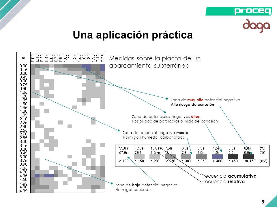 Una aplicación práctica Medidas sobre la planta de un aparcamiento subterráneo Frecuencia acumulativa Frecuencia relativa Zona de muy alto potencial n