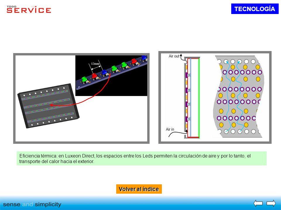 Volver al índice Volver al índice TECNOLOGÍA Eficiencia térmica: en Luxeon Direct, los espacios entre los Leds permiten la circulación de aire y por l