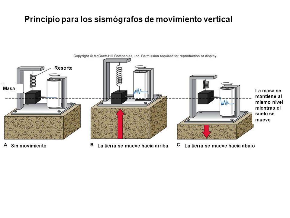 Principio para los sismógrafos de movimiento vertical Sin movimientoLa tierra se mueve hacia arribaLa tierra se mueve hacia abajo Masa Resorte La masa