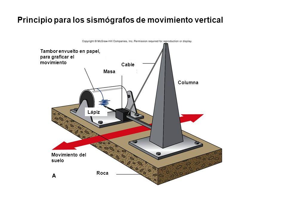 Principio para los sismógrafos de movimiento vertical Roca Movimiento del suelo Columna Masa Cable Tambor envuelto en papel, para graficar el movimien