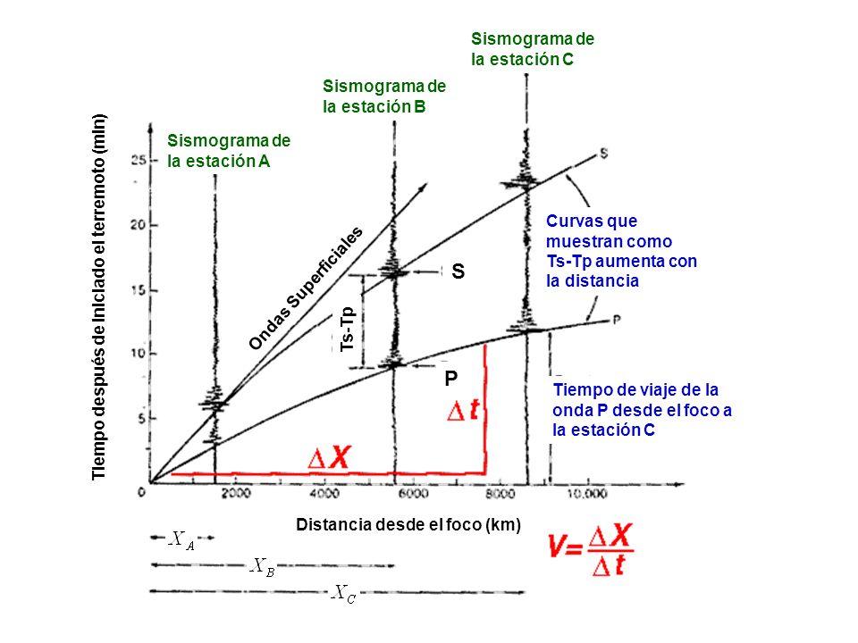 Sismograma de la estación A Sismograma de la estación B Sismograma de la estación C Curvas que muestran como Ts-Tp aumenta con la distancia Tiempo de