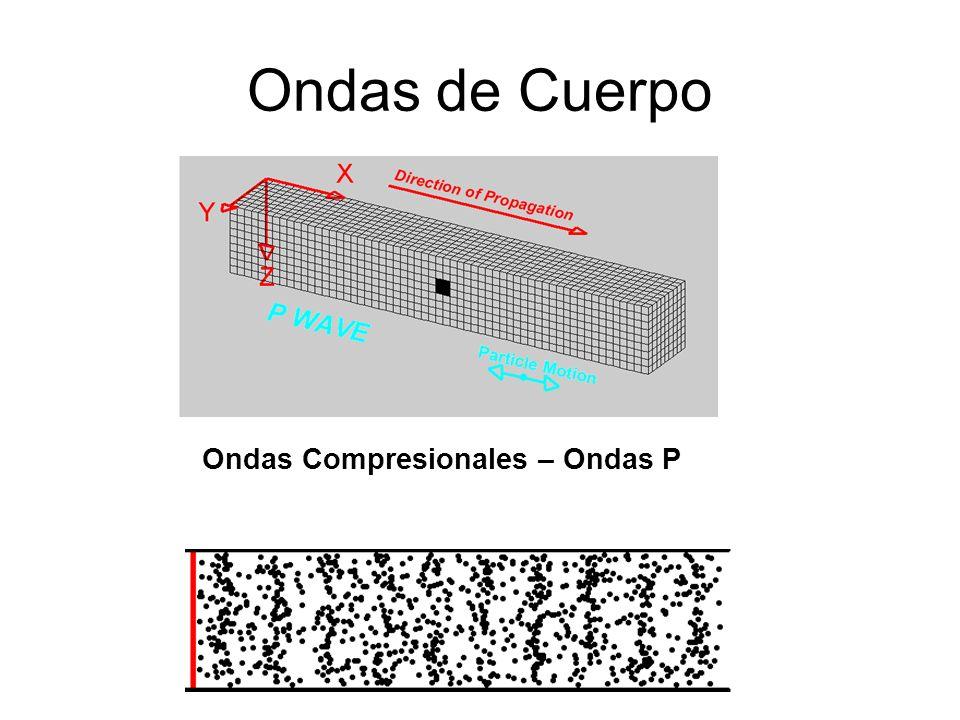 Principio para los sismógrafos de movimiento vertical Roca Movimiento del suelo Columna Masa Cable Tambor envuelto en papel, para graficar el movimiento Lápiz