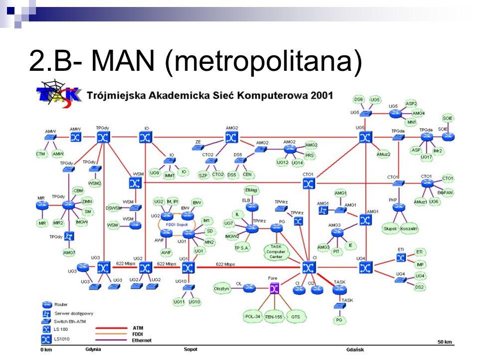 2.B- MAN (metropolitana)