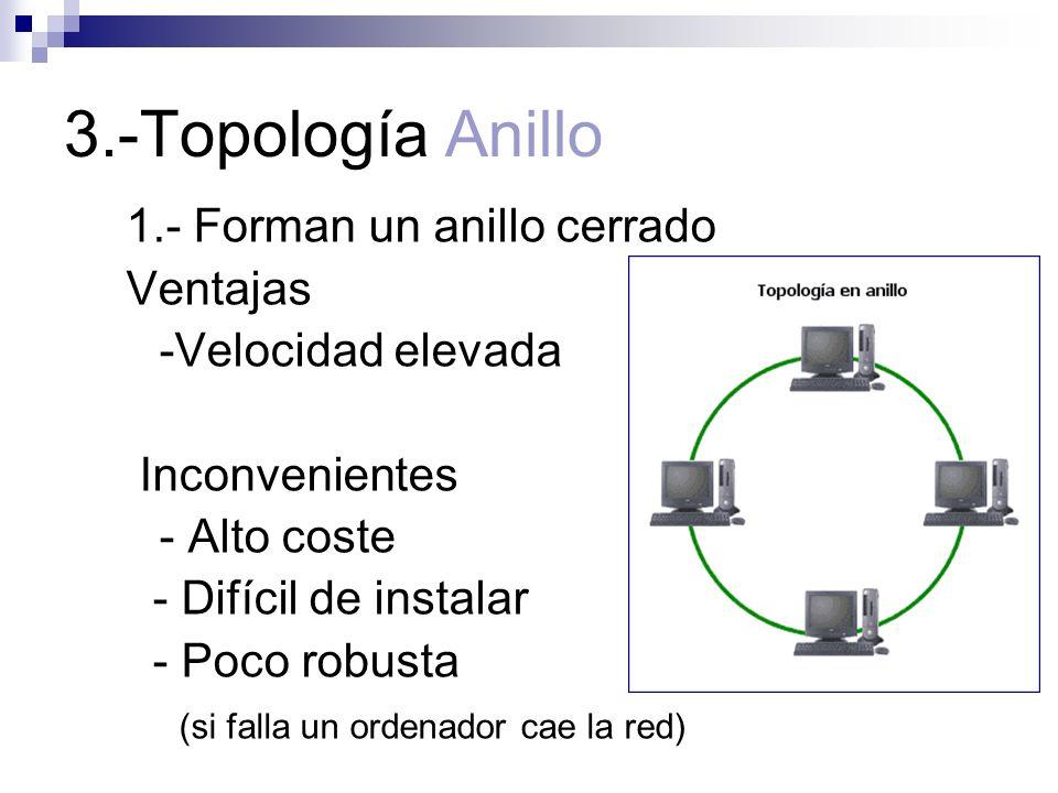 3.-Topología Anillo 1.- Forman un anillo cerrado Ventajas -Velocidad elevada Inconvenientes - Alto coste - Difícil de instalar - Poco robusta (si fall