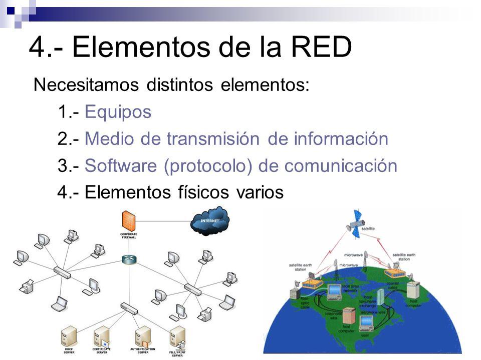 4.- Elementos de la RED Necesitamos distintos elementos: 1.- Equipos 2.- Medio de transmisión de información 3.- Software (protocolo) de comunicación