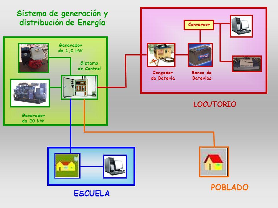 Sistema de generación y distribución de Energía Conversor ESCUELA POBLADO Banco de Baterías LOCUTORIO Generador de 20 kW Generador de 1,2 kW Sistema de Control Cargador de Batería
