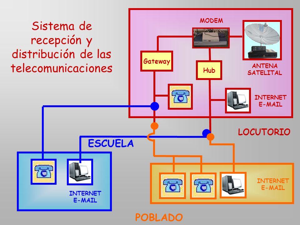 Sistema de recepción y distribución de las telecomunicaciones MODEM Gateway Hub LOCUTORIO ESCUELA POBLADO ANTENA SATELITAL INTERNET E-MAIL INTERNET E-MAIL INTERNET E-MAIL