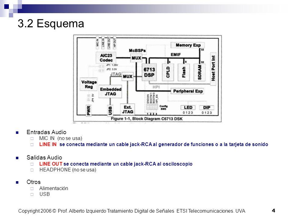Copyright 2006 © Prof. Alberto Izquierdo Tratamiento Digital de Señales ETSI Telecomunicaciones.