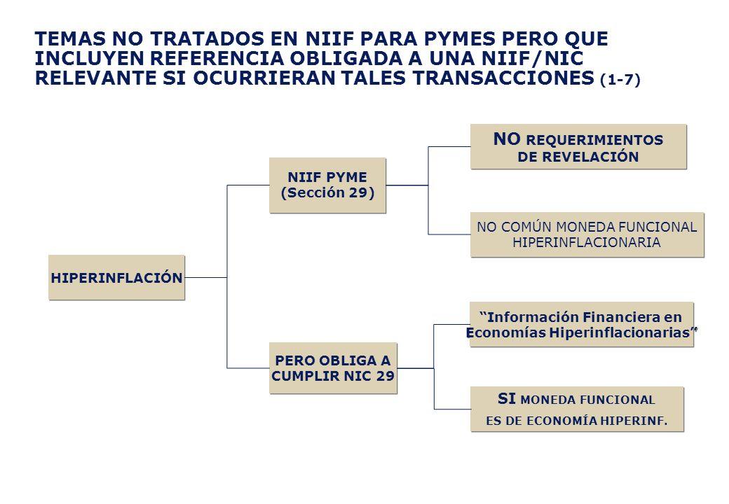 TEMAS NO TRATADOS EN NIIF PARA PYMES PERO QUE INCLUYEN REFERENCIA OBLIGADA A UNA NIIF/NIC RELEVANTE SI OCURRIERAN TALES TRANSACCIONES (1-7) NIIF PYME