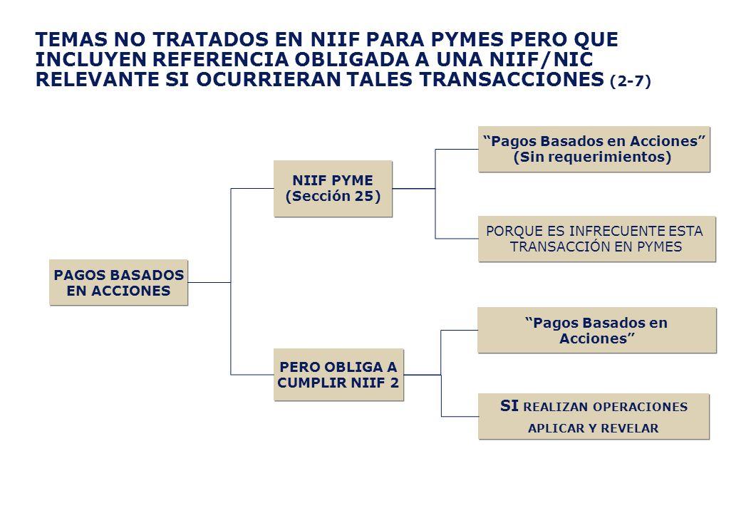 TEMAS NO TRATADOS EN NIIF PARA PYMES PERO QUE INCLUYEN REFERENCIA OBLIGADA A UNA NIIF/NIC RELEVANTE SI OCURRIERAN TALES TRANSACCIONES (2-7) NIIF PYME