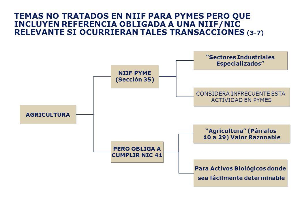 TEMAS NO TRATADOS EN NIIF PARA PYMES PERO QUE INCLUYEN REFERENCIA OBLIGADA A UNA NIIF/NIC RELEVANTE SI OCURRIERAN TALES TRANSACCIONES (3-7) NIIF PYME