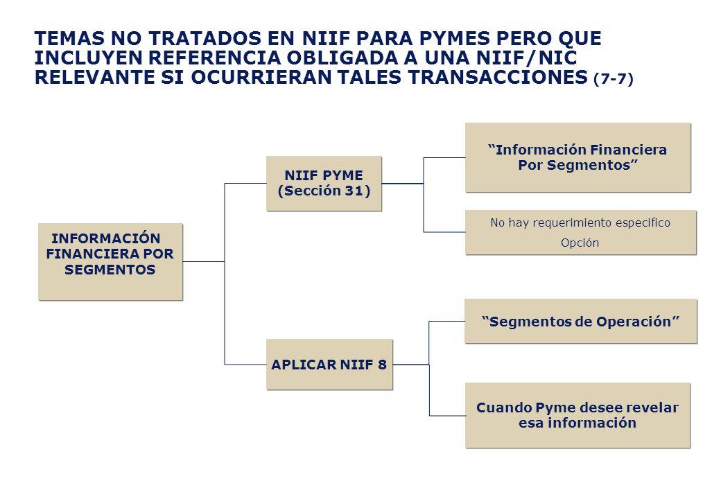 TEMAS NO TRATADOS EN NIIF PARA PYMES PERO QUE INCLUYEN REFERENCIA OBLIGADA A UNA NIIF/NIC RELEVANTE SI OCURRIERAN TALES TRANSACCIONES (7-7) NIIF PYME