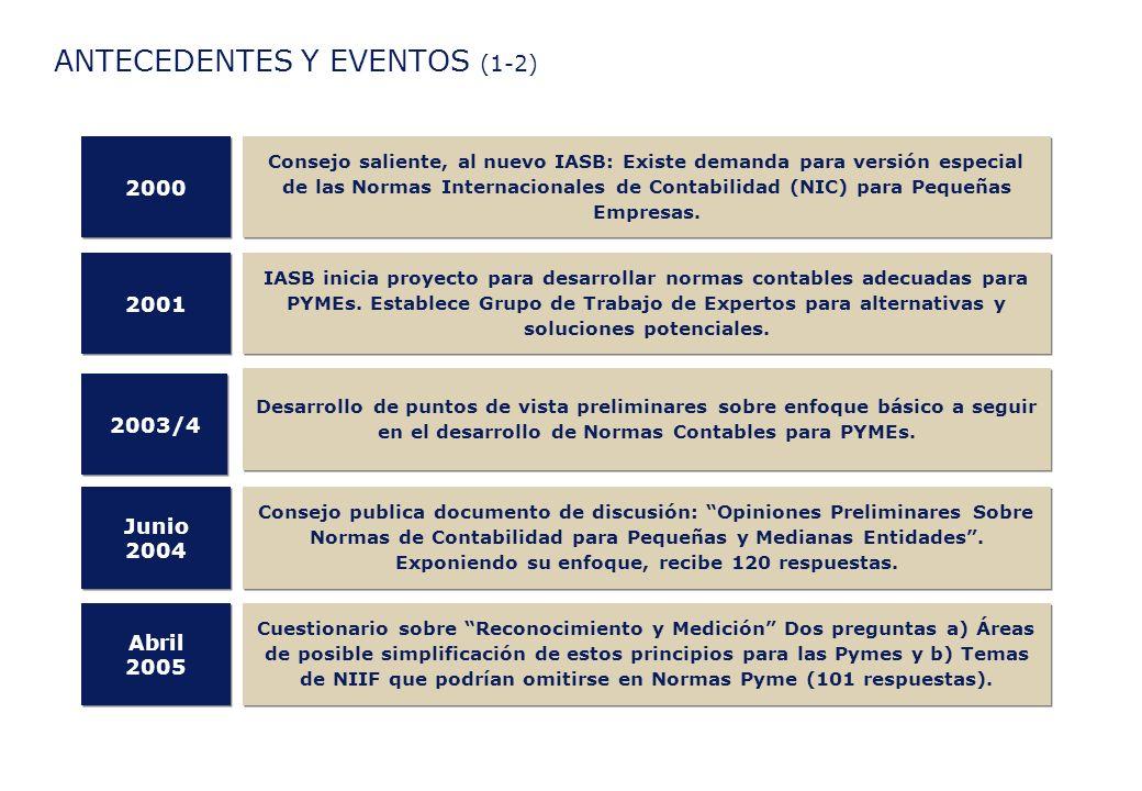 ANTECEDENTES Y EVENTOS (2-2) Presentación y discusión de Borrador Preliminar de Proyecto de Norma.