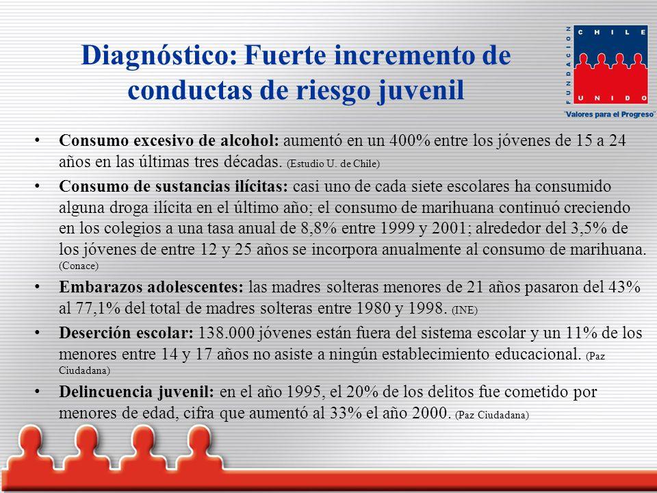 Causas: la clave está en la familia Preocupación de los padres: el 46,7% de los hijos de padres no preocupados ni informados consume drogas, contra el 4,6% de aquellos que sí se preocupan.