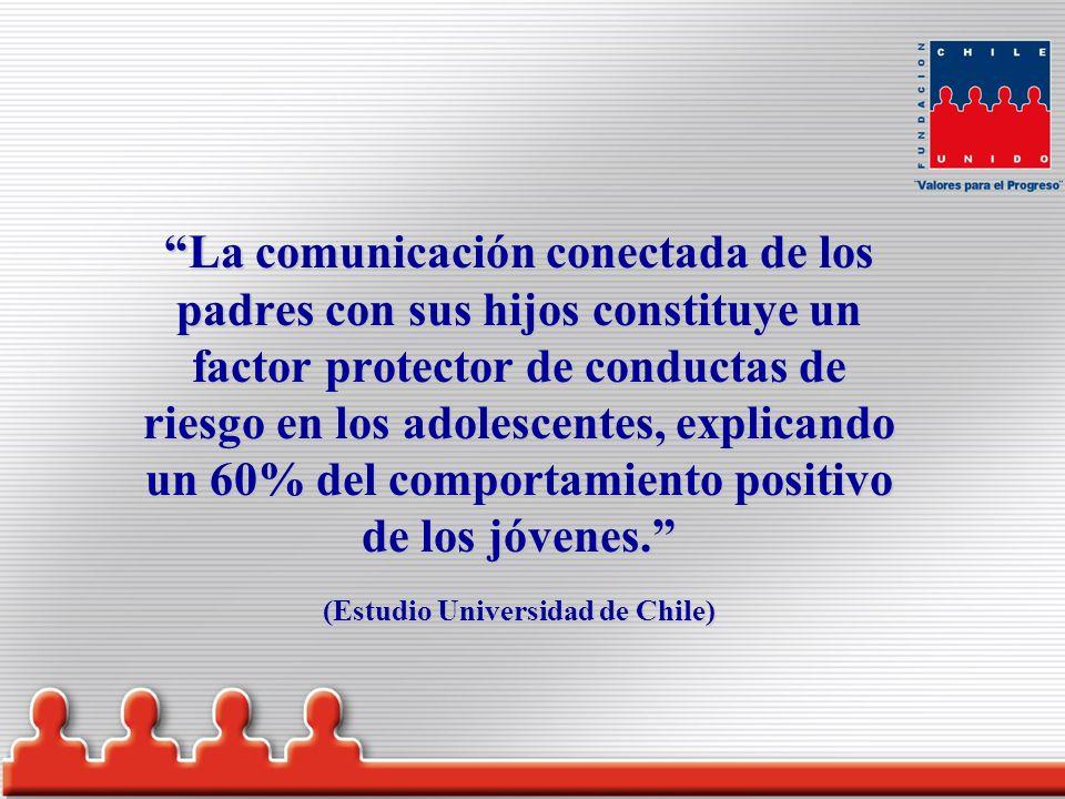 La comunicación conectada de los padres con sus hijos constituye un factor protector de conductas de riesgo en los adolescentes, explicando un 60% del comportamiento positivo de los jóvenes.