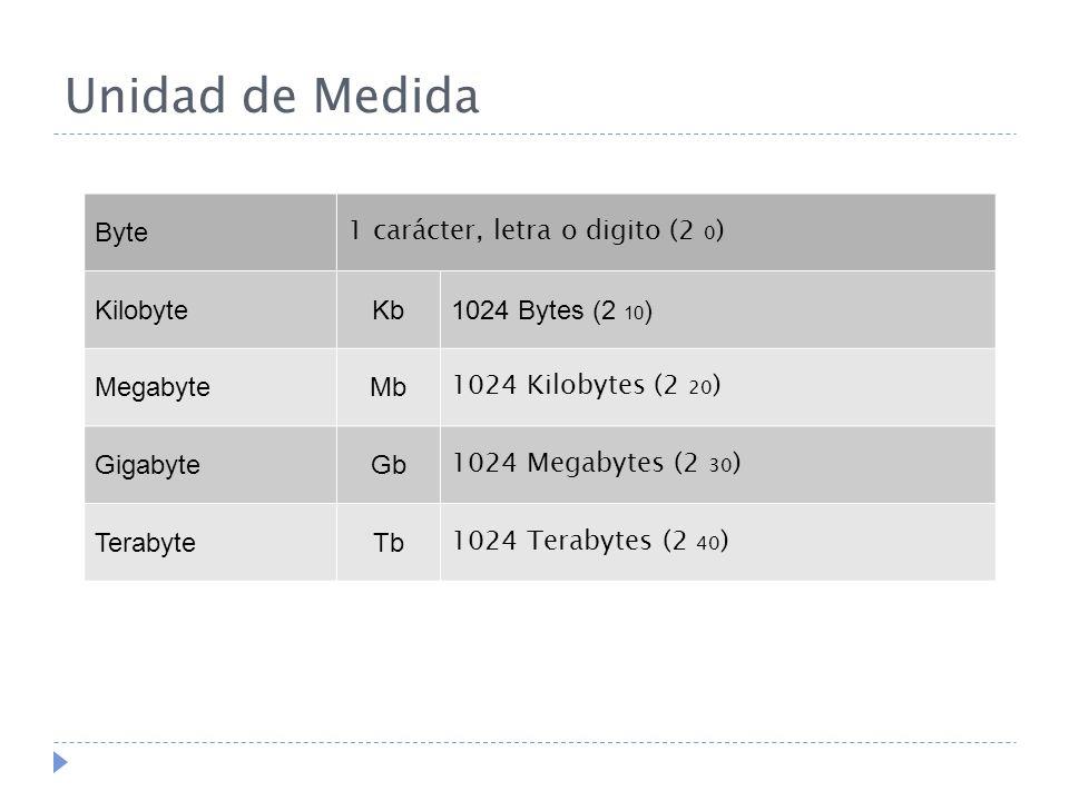 Unidad de Medida Byte 1 carácter, letra o digito (2 0 ) KilobyteKb1024 Bytes (2 10 ) MegabyteMb 1024 Kilobytes (2 20 ) GigabyteGb 1024 Megabytes (2 30 ) TerabyteTb 1024 Terabytes (2 40 )