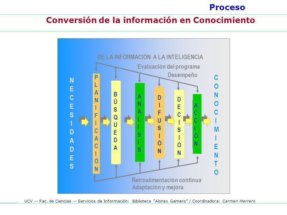 UCV -- Fac. de Ciencias -- Servicios de Información: Biblioteca Alonso Gamero / Coordinadora: Carmen Marrero Conversión de la información en Conocimie