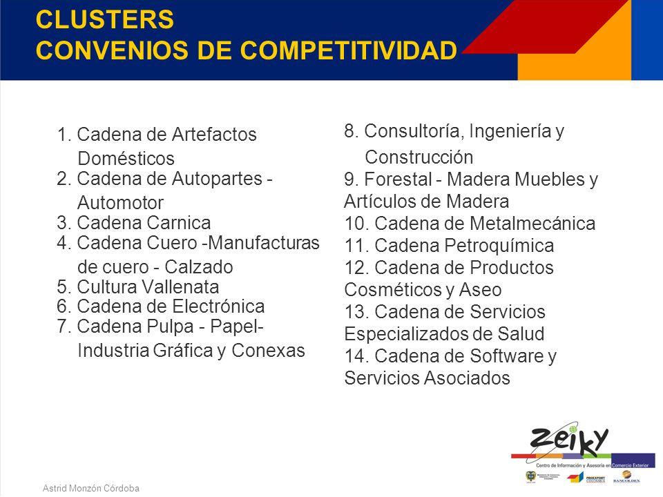 Astrid Monzón Córdoba CLUSTERS - ACCIONES Realización de proyectos asociativos en las cadenas productivas que permiten construir un nivel de entendimi