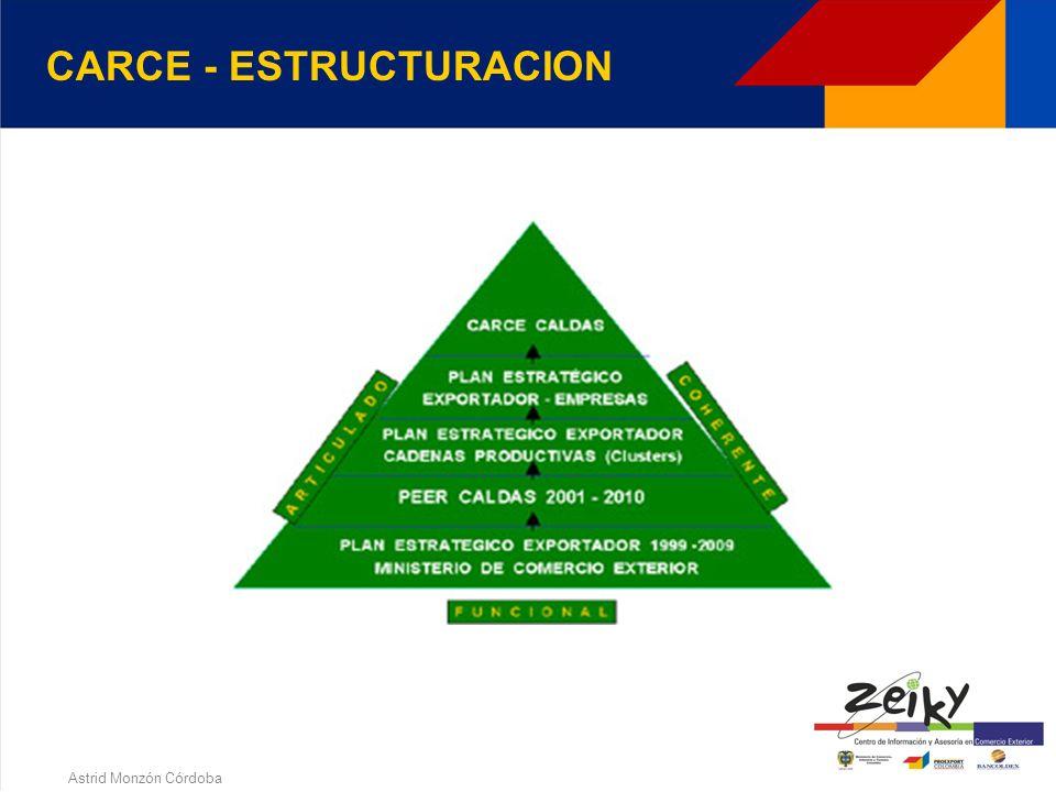 Astrid Monzón Córdoba 3. COMITES ASESORES REGIONALES DE COMERCIO EXTERIOR CARCE GENERALIDADES Comit é s virtuales conformados por el sector privado, e