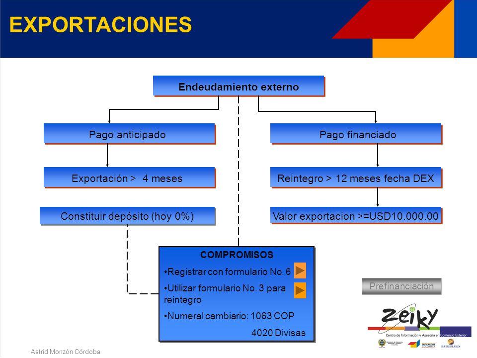 Astrid Monzón Córdoba EXPORTACIONES Pago financiado en T.C. Presentar al banco el formulario No. 2 con los datos completos de la declaración de export
