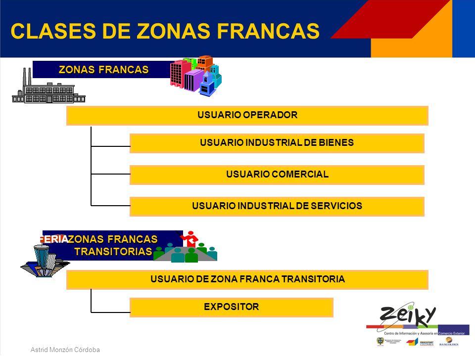 Astrid Monzón Córdoba QUE SON LAS ZONAS FRANCAS? CLASES DE ZONAS FRANCAS ZONAS FRANCAS TRANSITORIAS 1. ZONAS FRANCAS
