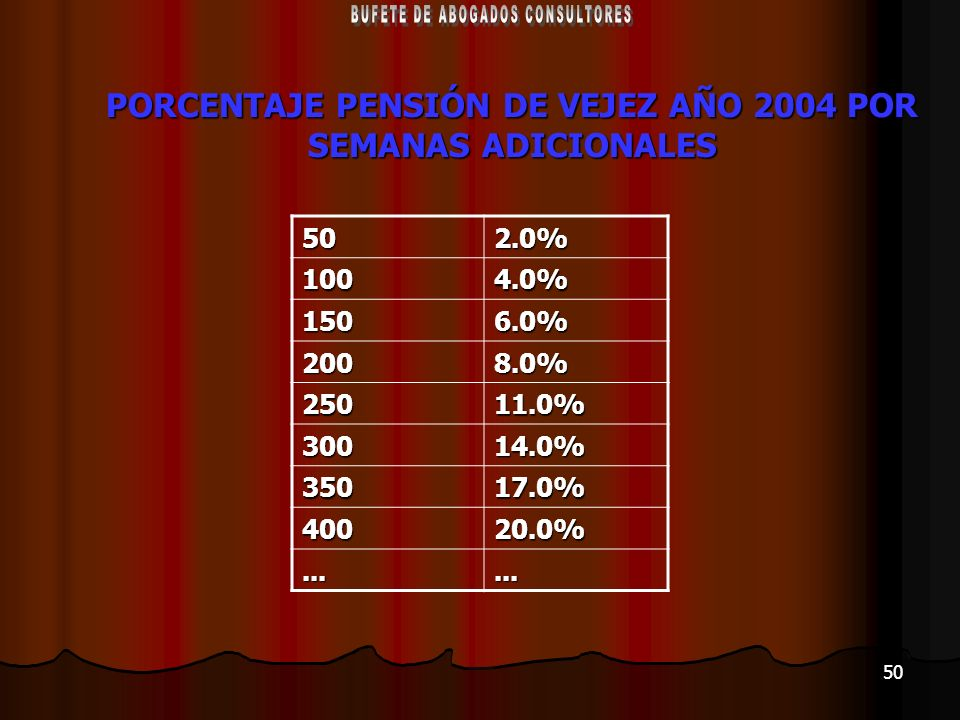 50 PORCENTAJE PENSIÓN DE VEJEZ AÑO 2004 POR SEMANAS ADICIONALES 502.0%1004.0% 1506.0% 2008.0% 25011.0% 30014.0% 35017.0% 40020.0%......