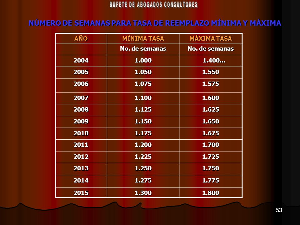 53 NÚMERO DE SEMANAS PARA TASA DE REEMPLAZO MÍNIMA Y MÁXIMA AÑO MÍNIMA TASA MÁXIMA TASA No. de semanas 20041.000 1.400... 1.400... 20051.0501.550 2006