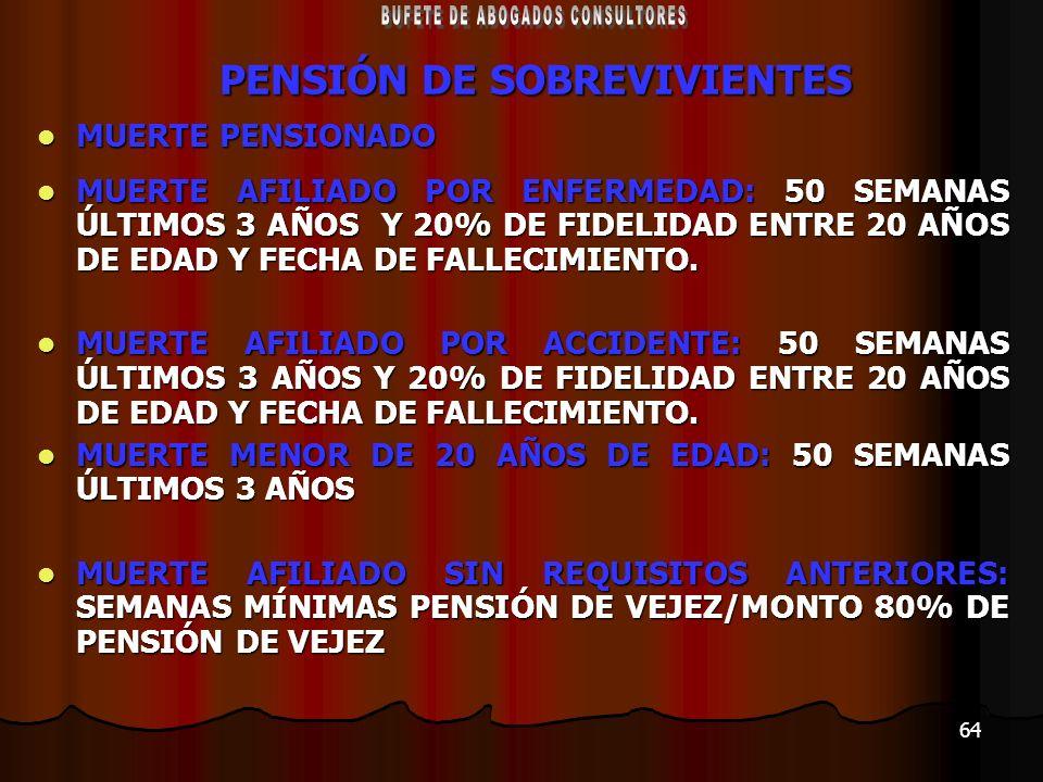 64 PENSIÓN DE SOBREVIVIENTES MUERTE PENSIONADO MUERTE PENSIONADO MUERTE AFILIADO POR ENFERMEDAD: 50 SEMANAS ÚLTIMOS 3 AÑOS Y 20% DE FIDELIDAD ENTRE 20