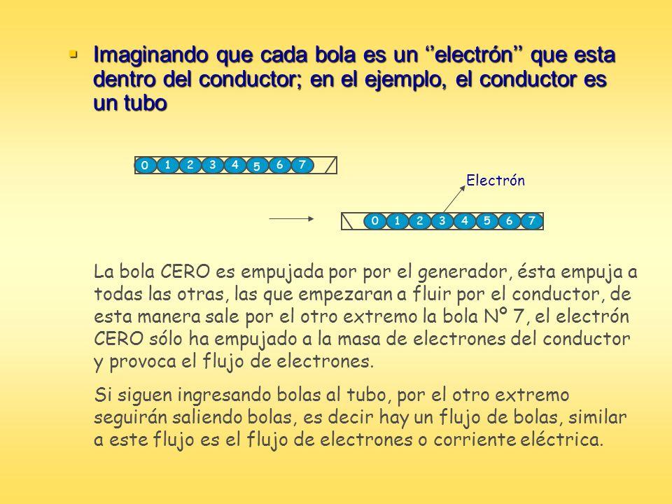 Imaginando que cada bola es un electrón que esta dentro del conductor; en el ejemplo, el conductor es un tubo Imaginando que cada bola es un electrón