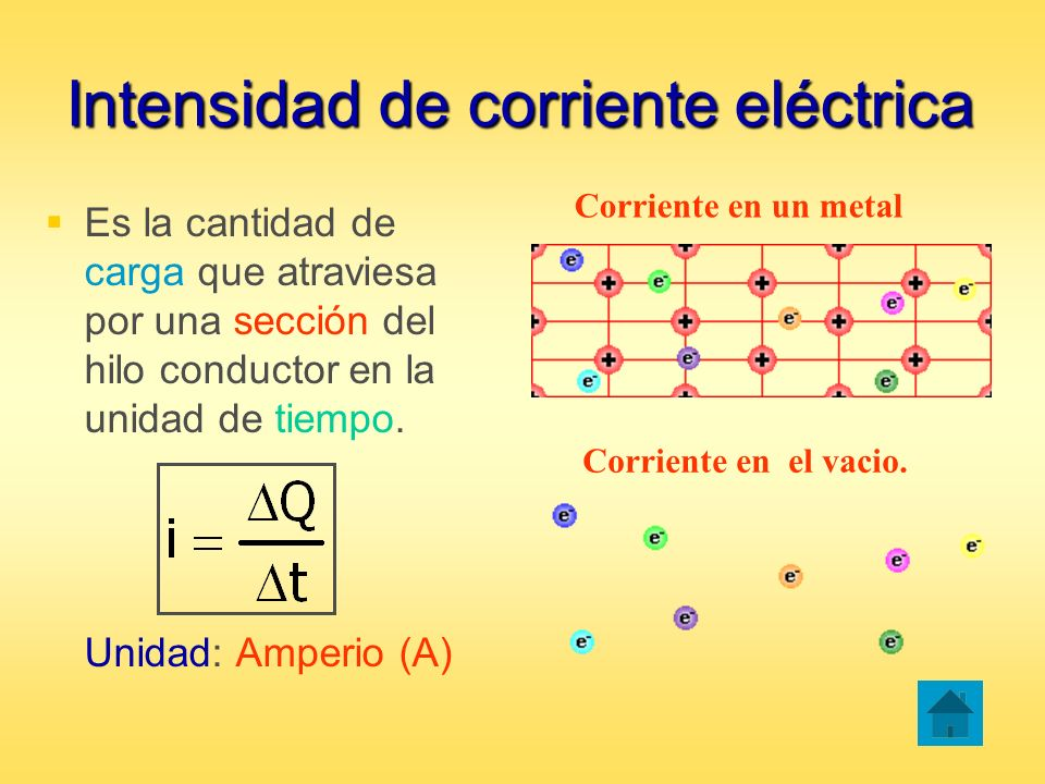 Intensidad de corriente eléctrica Es la cantidad de carga que atraviesa por una sección del hilo conductor en la unidad de tiempo. Unidad: Amperio (A)