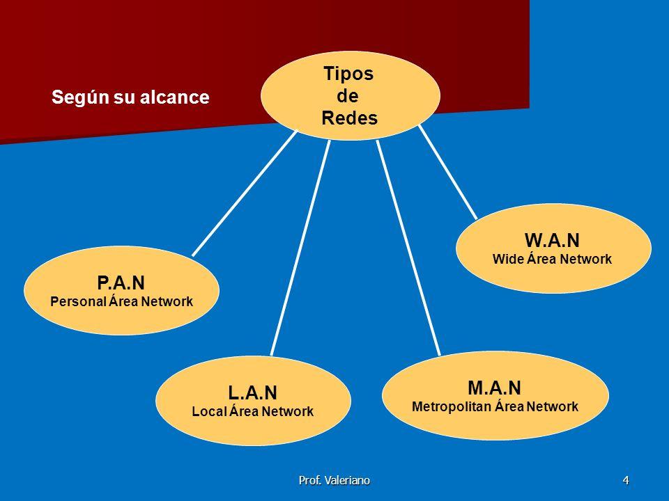 Prof.Valeriano5 según su cobertura PAN: Red de área personal.