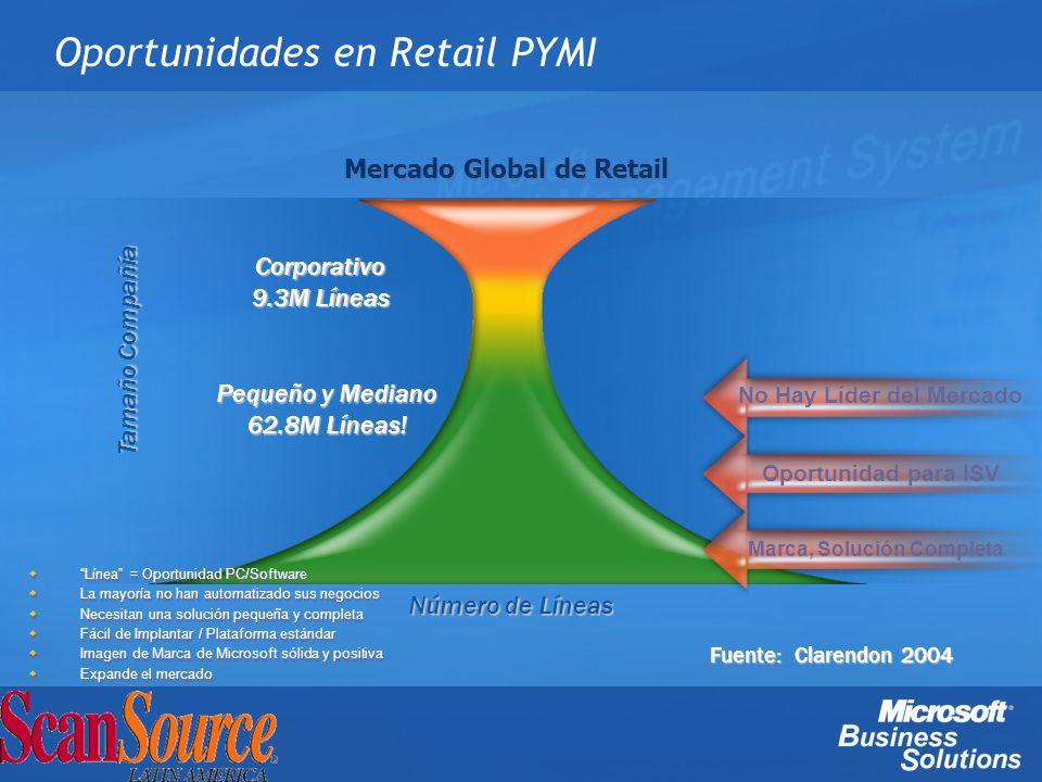Pequeño y Mediano 62.8M Líneas! Oportunidades en Retail PYMI Corporativo 9.3M Líneas Oportunidad para ISV Marca, Solución Completa Línea = Oportunidad