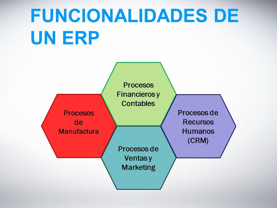 FUNCIONALIDADES DE UN ERP Procesos de Manufactura Procesos Financieros y Contables Procesos de Ventas y Marketing Procesos de Recursos Humanos (CRM)