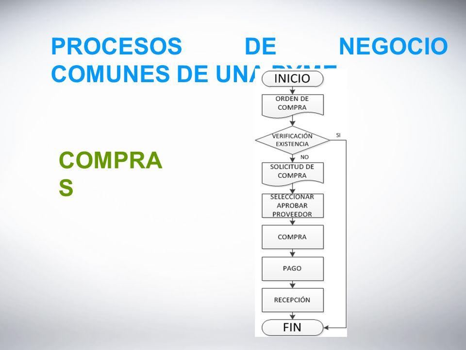 PROCESOS DE NEGOCIO COMUNES DE UNA PYME COMPRA S