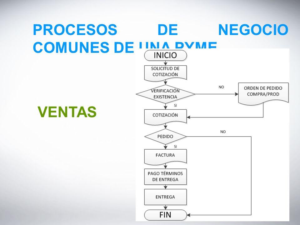 PROCESOS DE NEGOCIO COMUNES DE UNA PYME VENTAS