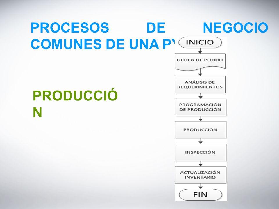 PROCESOS DE NEGOCIO COMUNES DE UNA PYME PRODUCCIÓ N