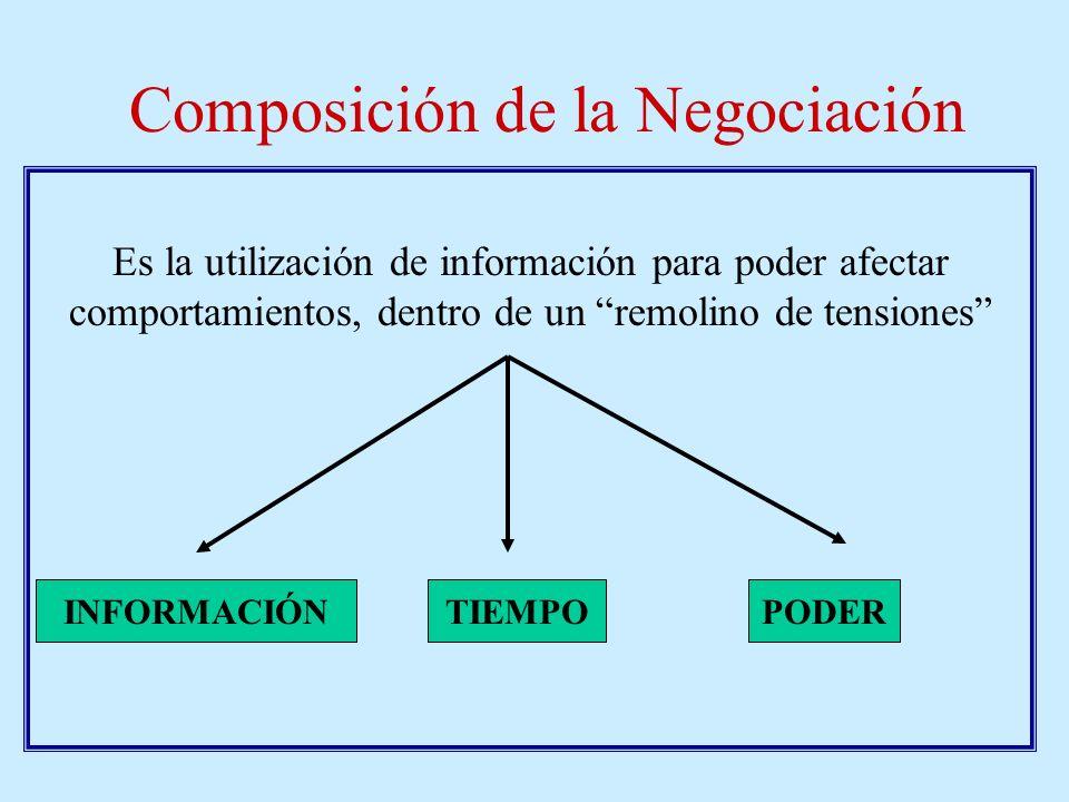 Repaso Distintas alternativasDescripción Paso 5º: Reevaluación y Concesión En un momento uno expondrá concesiones. ¿Supongamos que?. Se debe escuchar