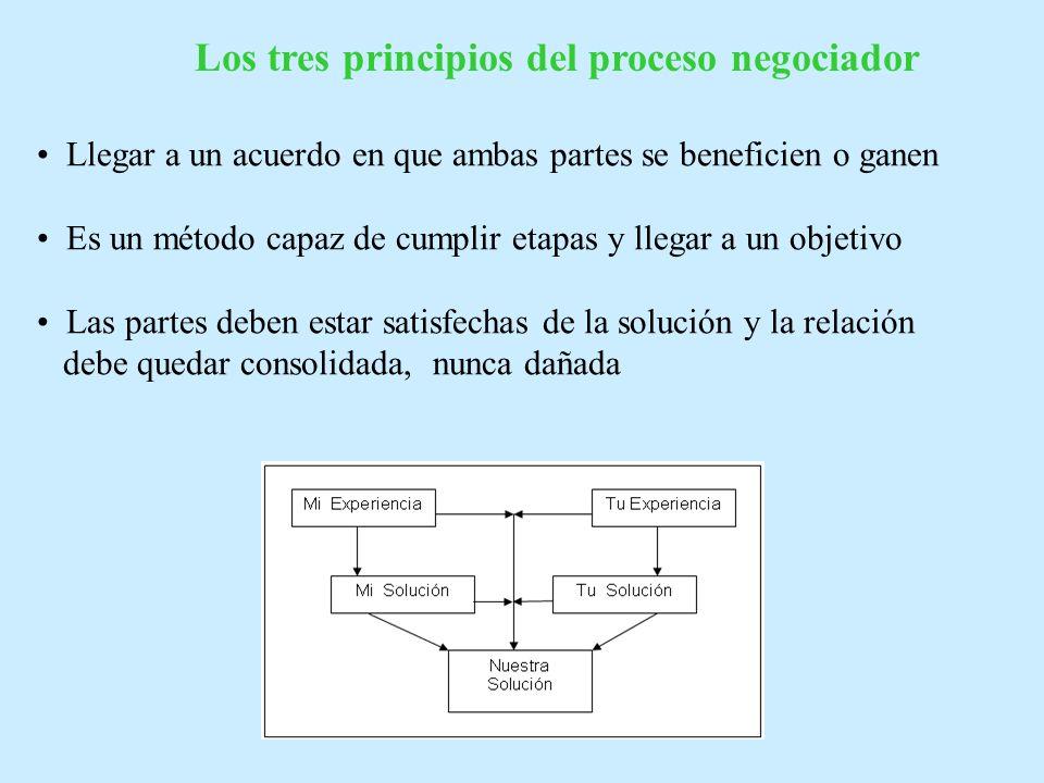 Definiciones Negociar es lo que ocurre cuando 2 partes tienen intereses en conflicto pero también tienen una zona de conveniencia mutua donde la difer