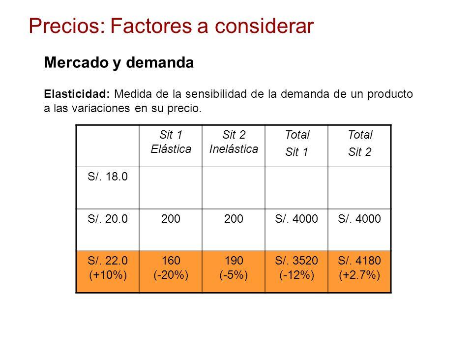Elasticidad: Medida de la sensibilidad de la demanda de un producto a las variaciones en su precio. Precios: Factores a considerar Mercado y demanda S