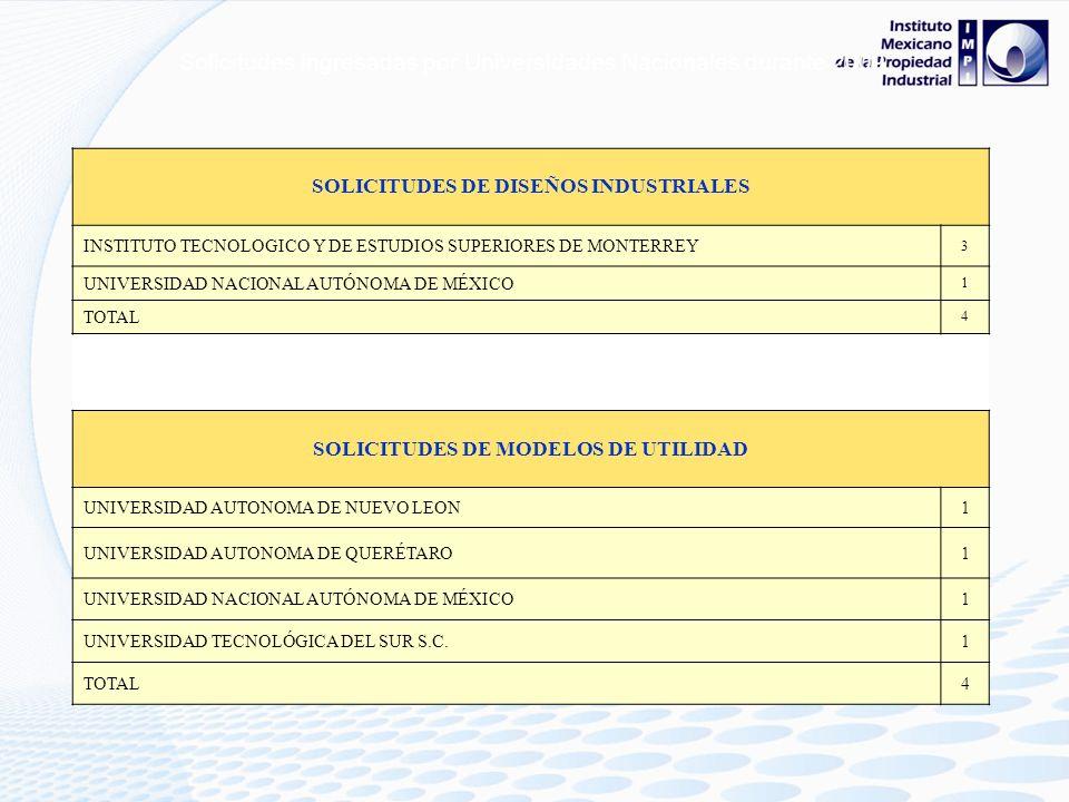 Solicitudes ingresadas por Universidades Nacionales durante 2009. SOLICITUDES DE PATENTE BENEMÉRITA UNIVERSIDAD AUTÓNOMA DE PUEBLA 1 DIRECCIÓN GENERAL