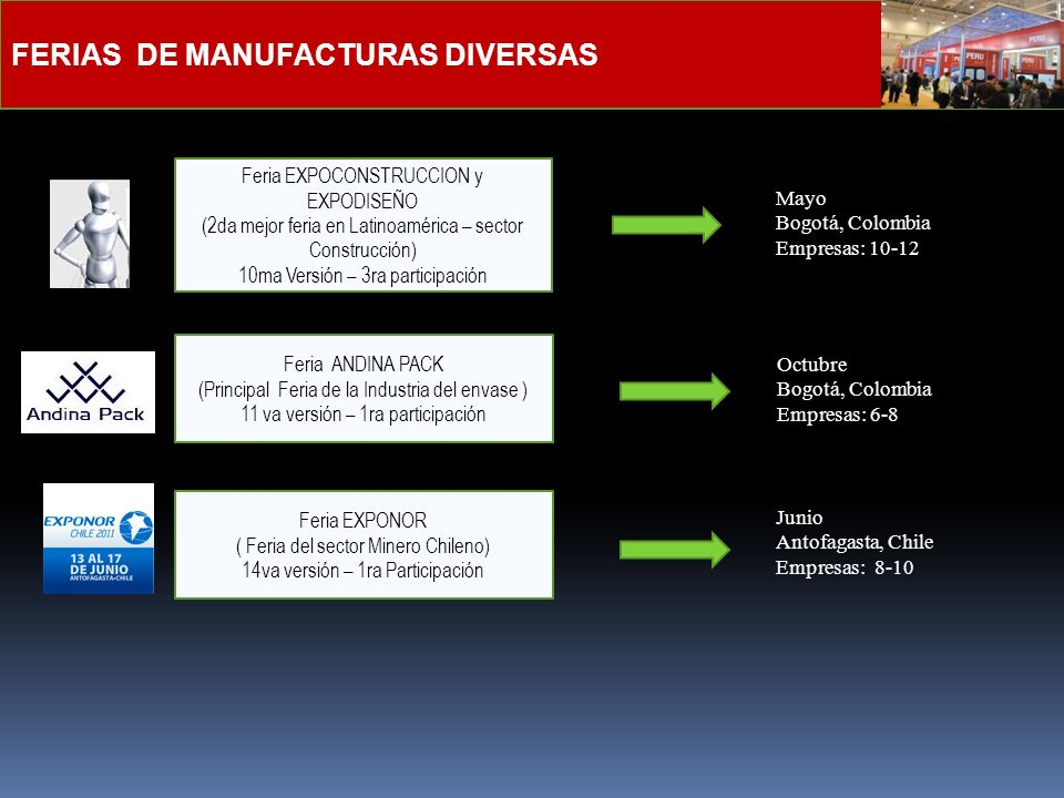 FERIAS DE MANUFACTURAS DIVERSAS Feria EXPOCONSTRUCCION y EXPODISEÑO (2da mejor feria en Latinoamérica – sector Construcción) 10ma Versión – 3ra partic