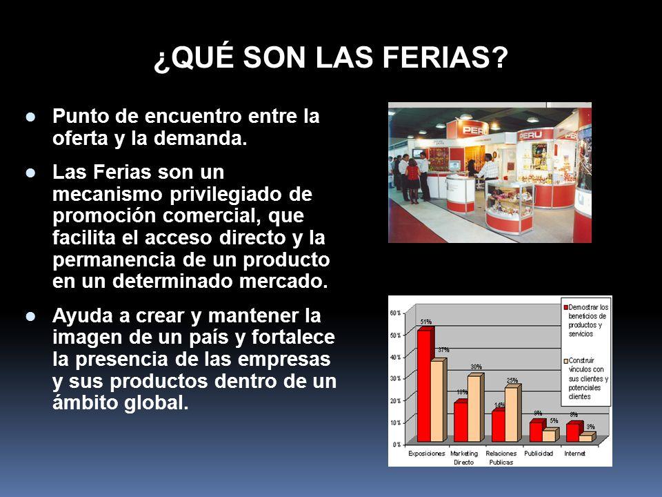 ¿QUÉ SON LAS FERIAS? Punto de encuentro entre la oferta y la demanda. Las Ferias son un mecanismo privilegiado de promoción comercial, que facilita el