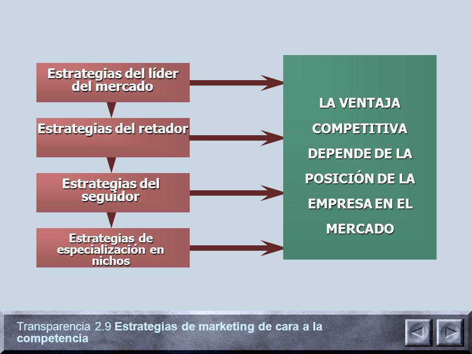 Transparencia 2.9 Estrategias de marketing de cara a la competencia Estrategias del retador Estrategias del líder del mercado Estrategias de especialización en nichos Estrategias del seguidor LA VENTAJA COMPETITIVA DEPENDE DE LA POSICIÓN DE LA EMPRESA EN EL MERCADO