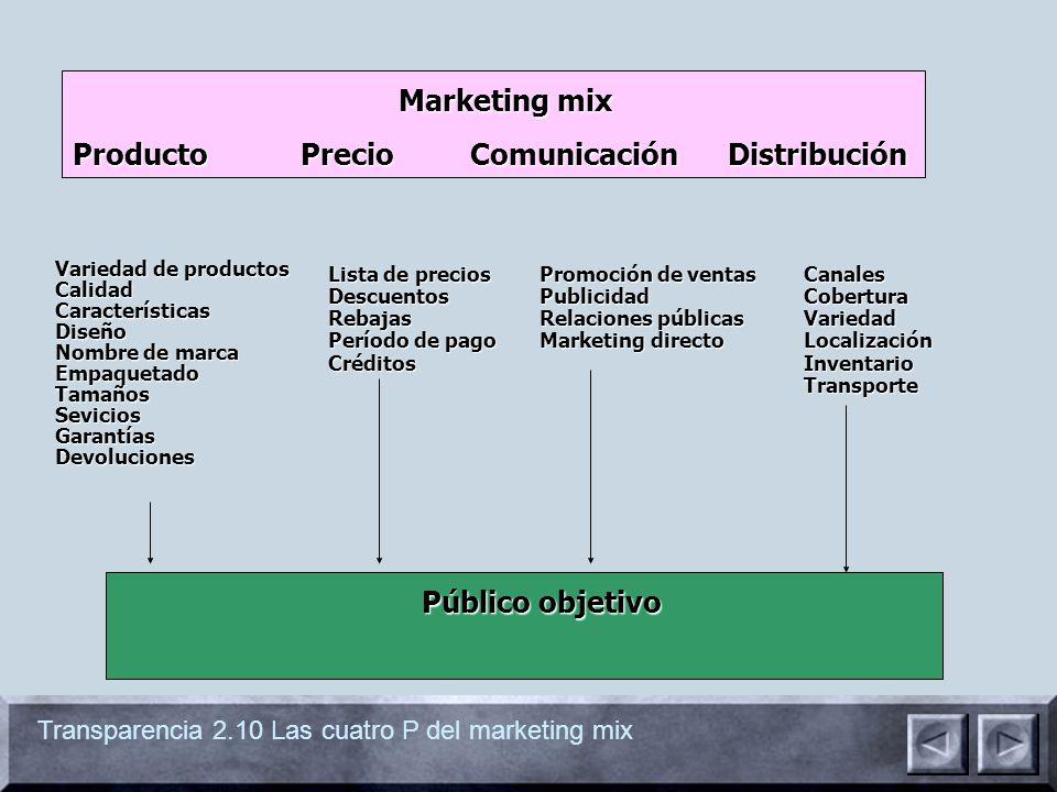 Transparencia 2.10 Las cuatro P del marketing mix Marketing mix Marketing mix Producto Precio Comunicación Distribución Variedad de productos CalidadC