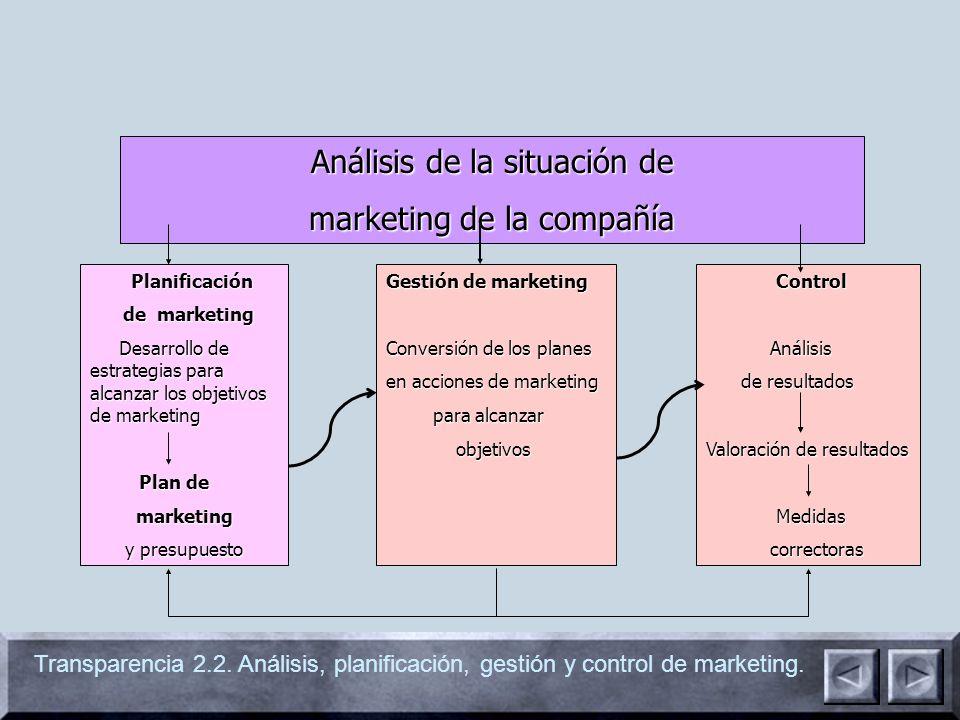 Transparencia 2.2. Análisis, planificación, gestión y control de marketing. Análisis de la situación de marketing de la compañía Planificación Planifi