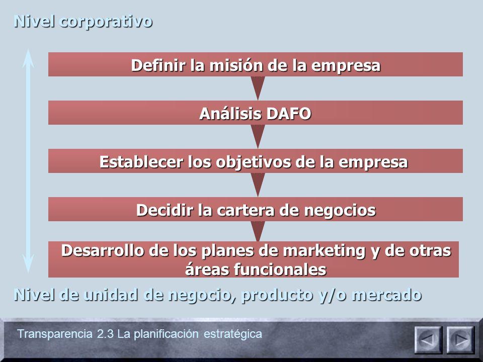 Transparencia 2.3 La planificación estratégica Nivel corporativo Nivel de unidad de negocio, producto y/o mercado Definir la misión de la empresa Análisis DAFO Establecer los objetivos de la empresa Decidir la cartera de negocios Desarrollo de los planes de marketing y de otras áreas funcionales