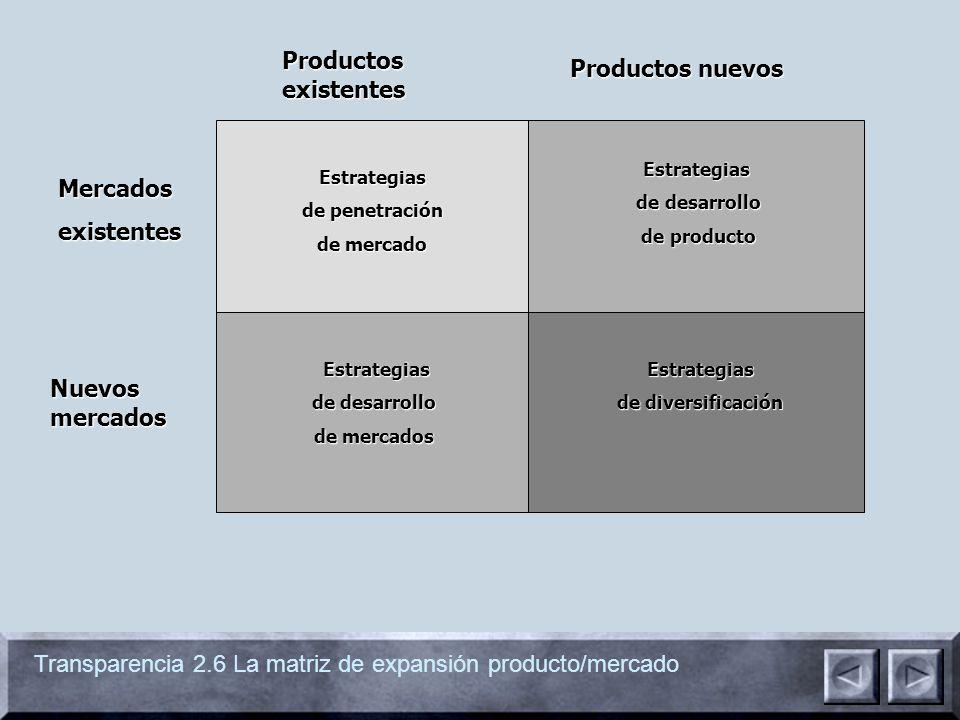 Transparencia 2.6 La matriz de expansión producto/mercado Estrategias de penetraciónde desarrollo de mercadode producto Estrategias de desarrollo Estrategias de mercadosde diversificación Productos existentes Productos nuevos Mercadosexistentes Nuevos mercados Estrategias Estrategias de desarrollo de desarrollo de mercados de mercadosEstrategias de diversificación Estrategias de desarrollo de desarrollo de producto de producto Estrategias de penetración de mercado